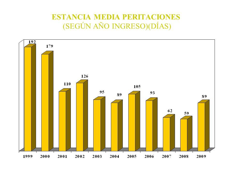 ESTANCIA MEDIA PERITACIONES (SEGÚN AÑO INGRESO)(DÍAS)