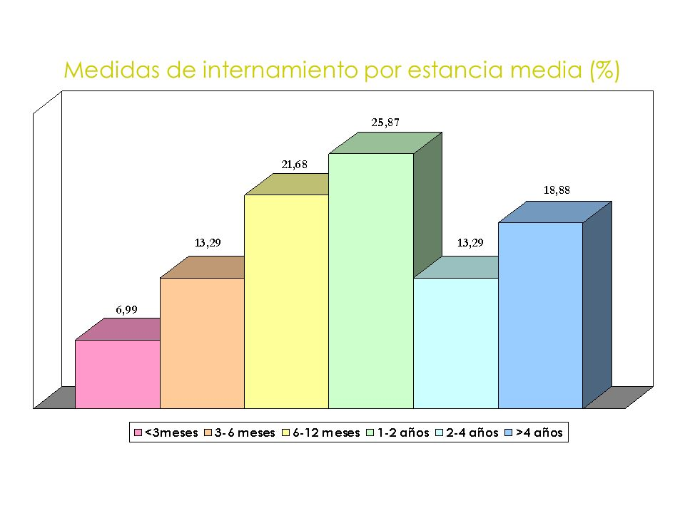 Medidas de internamiento por estancia media (%)
