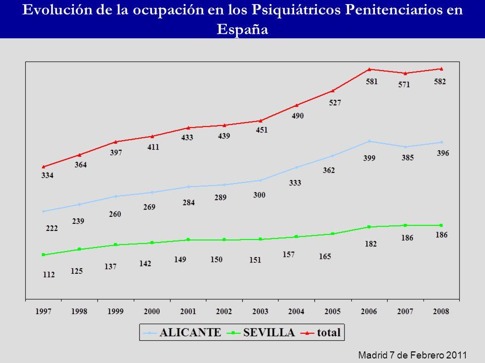 Evolución de la ocupación en los Psiquiátricos Penitenciarios en España