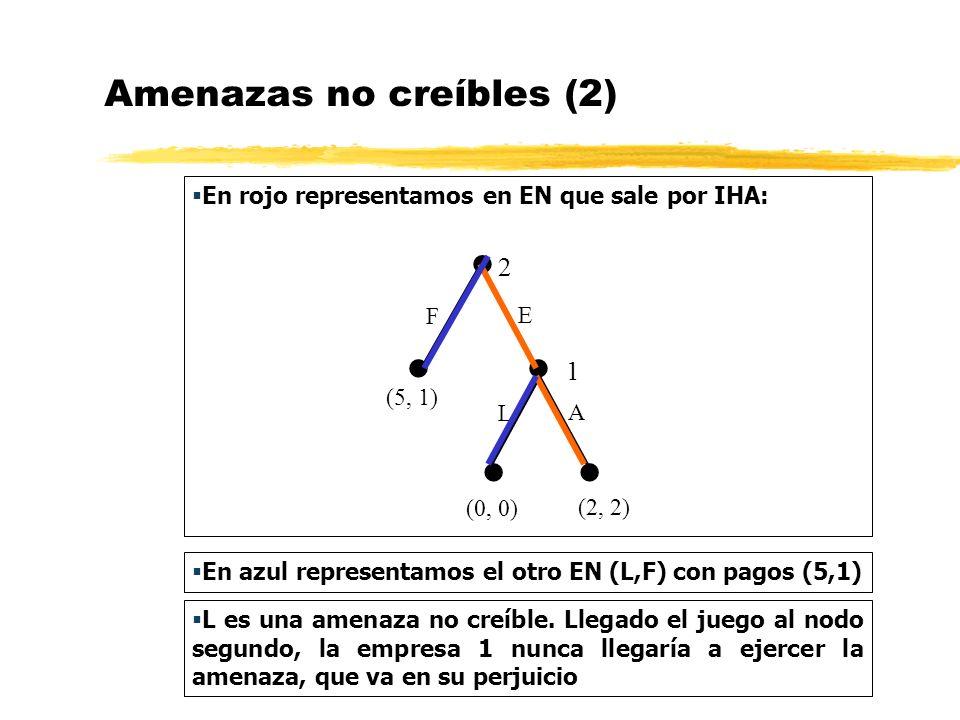 Amenazas no creíbles (2)
