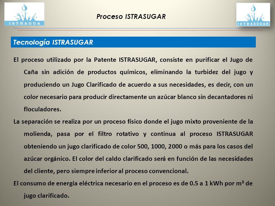 Proceso ISTRASUGAR Tecnología ISTRASUGAR.