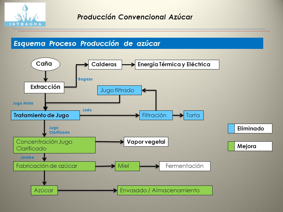 Producción Convencional Azúcar