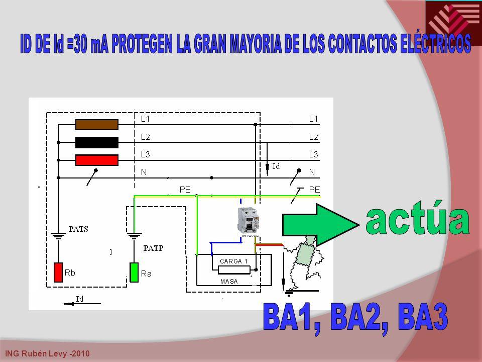ID DE Id =30 mA PROTEGEN LA GRAN MAYORIA DE LOS CONTACTOS ELÉCTRICOS