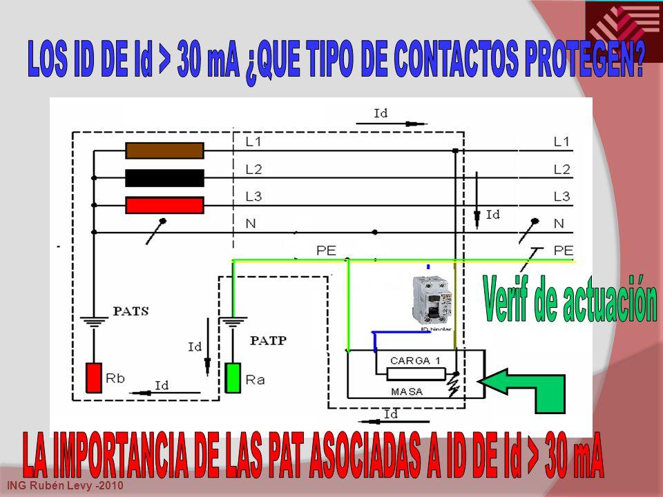 LA IMPORTANCIA DE LAS PAT ASOCIADAS A ID DE Id > 30 mA