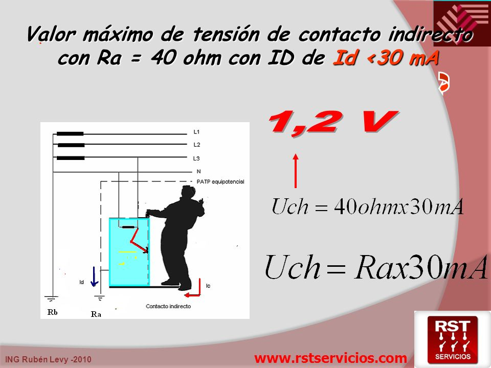 Valor máximo de tensión de contacto indirecto con Ra = 40 ohm con ID de Id <30 mA