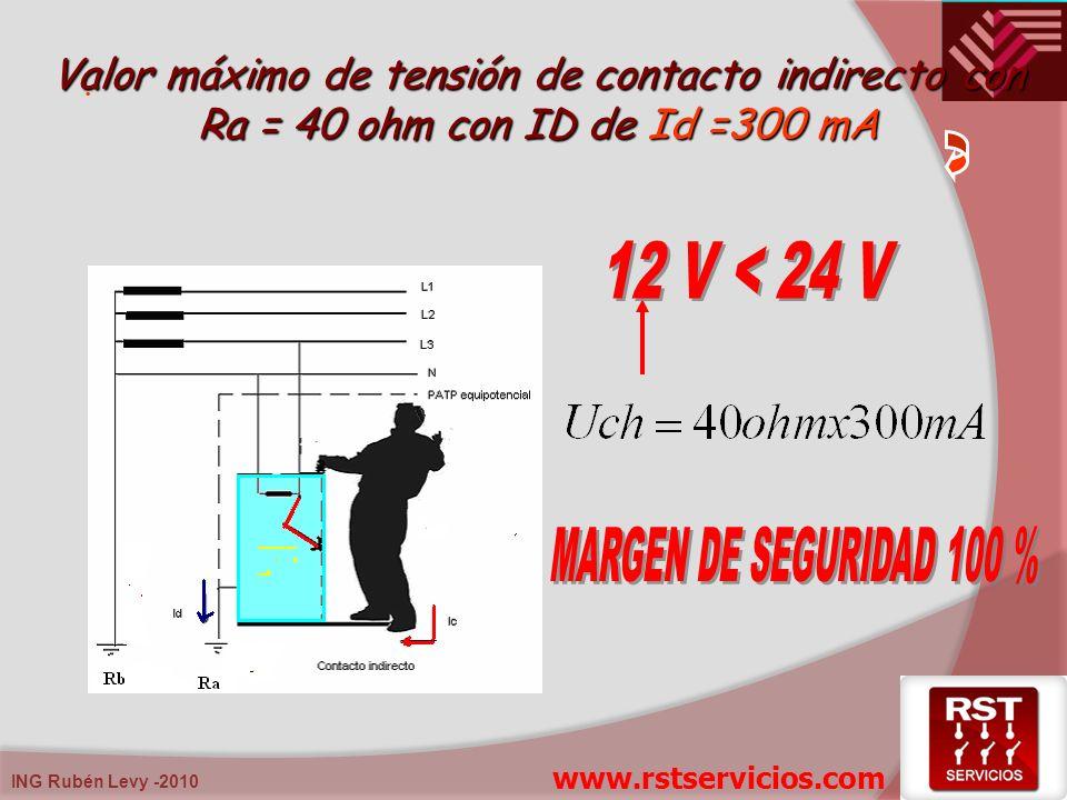 12 V < 24 V MARGEN DE SEGURIDAD 100 %