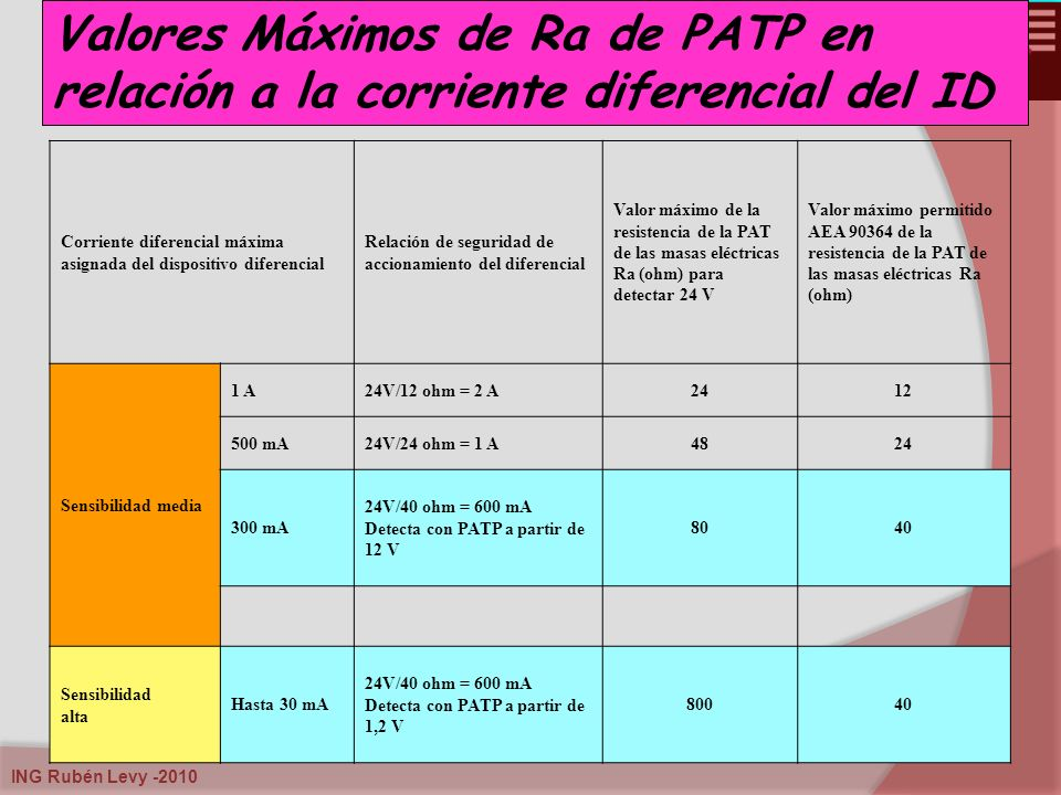 Valores Máximos de Ra de PATP en relación a la corriente diferencial del ID