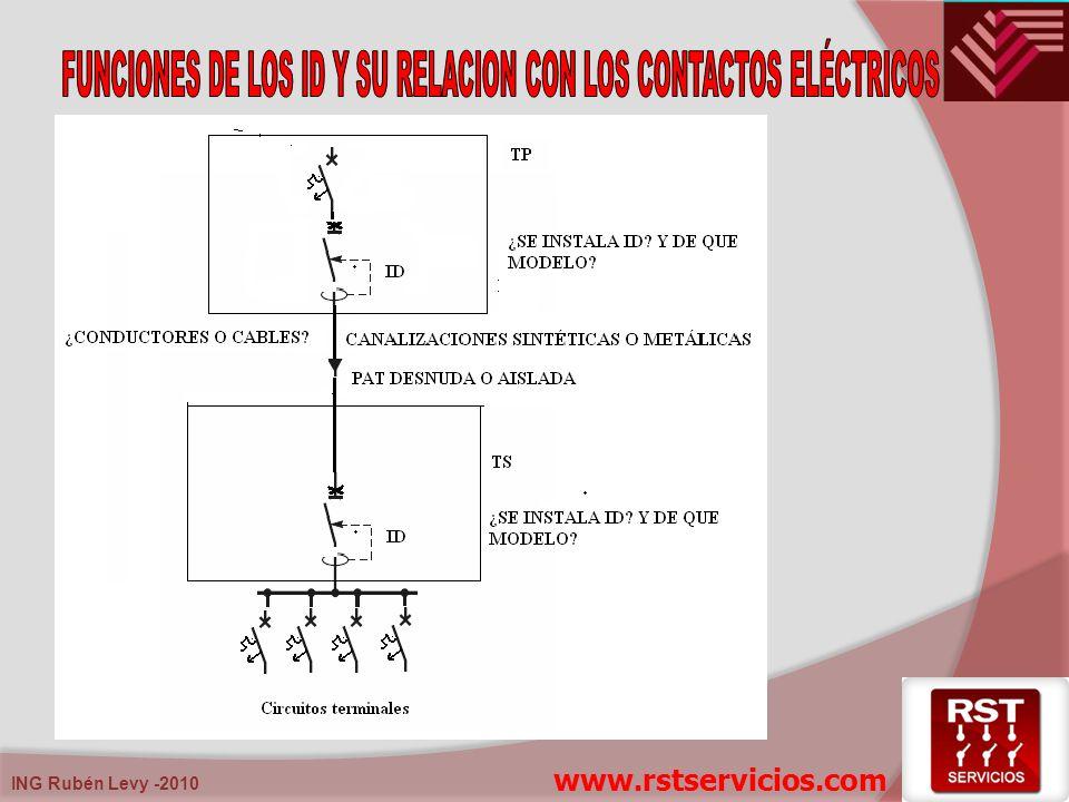 FUNCIONES DE LOS ID Y SU RELACION CON LOS CONTACTOS ELÉCTRICOS