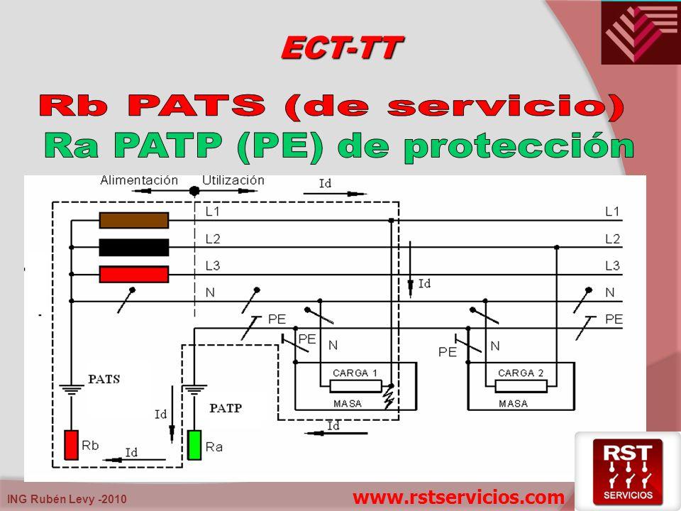 Ra PATP (PE) de protección
