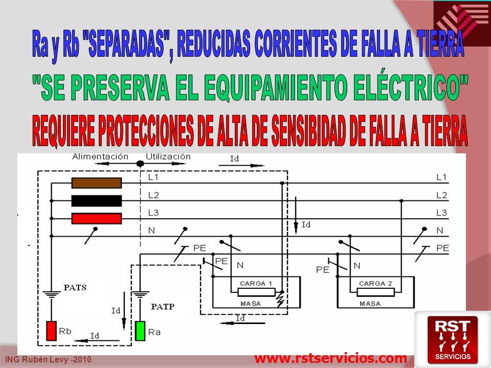 Ra y Rb SEPARADAS , REDUCIDAS CORRIENTES DE FALLA A TIERRA