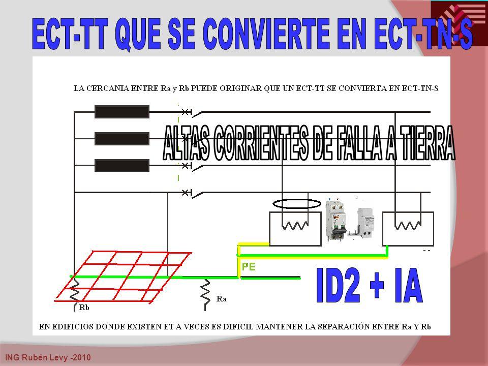 ECT-TT QUE SE CONVIERTE EN ECT-TN-S ALTAS CORRIENTES DE FALLA A TIERRA