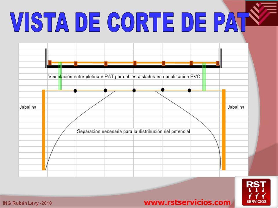 VISTA DE CORTE DE PAT www.rstservicios.com