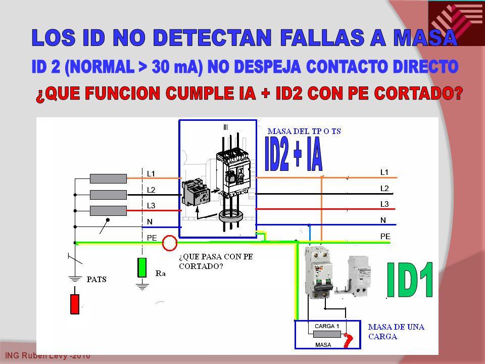 ID2 + IA ID1 LOS ID NO DETECTAN FALLAS A MASA