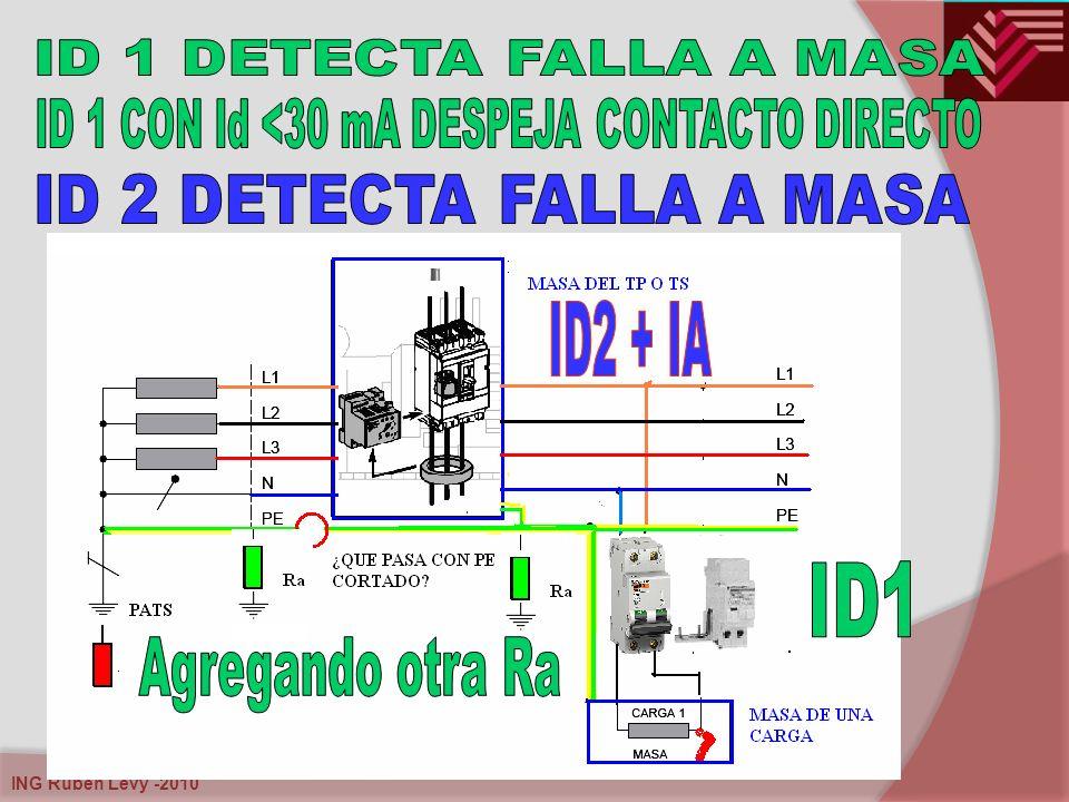 ID 1 CON Id <30 mA DESPEJA CONTACTO DIRECTO