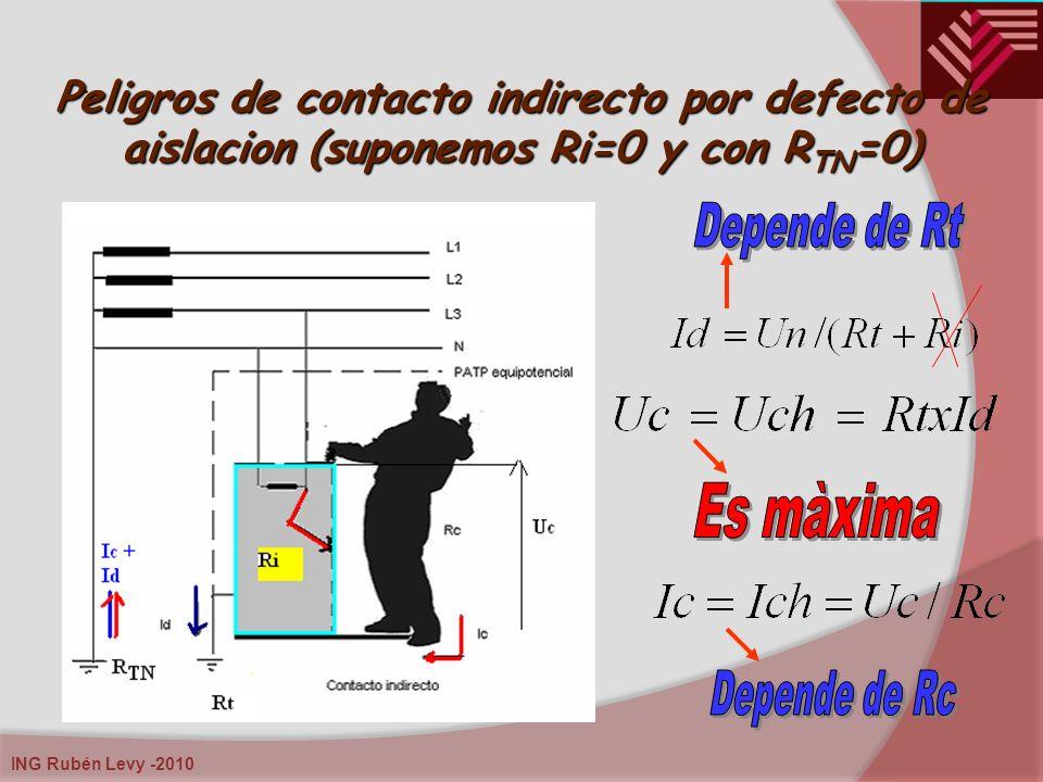 . Peligros de contacto indirecto por defecto de aislacion (suponemos Ri=0 y con RTN=0) Depende de Rt.