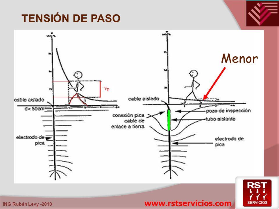 TENSIÓN DE PASO Menor www.rstservicios.com