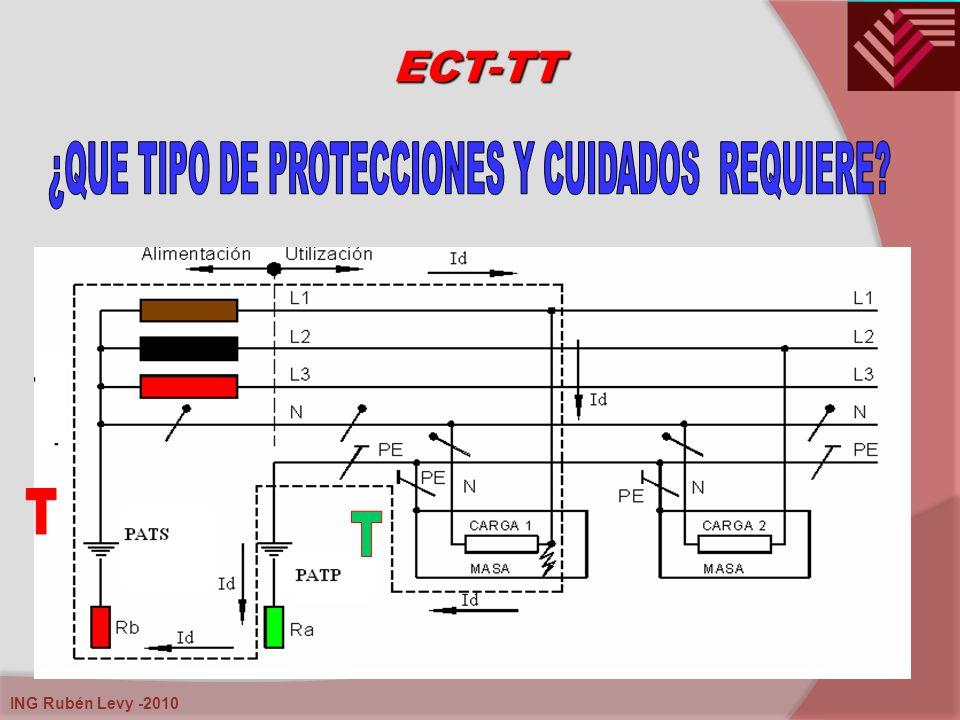 ¿QUE TIPO DE PROTECCIONES Y CUIDADOS REQUIERE
