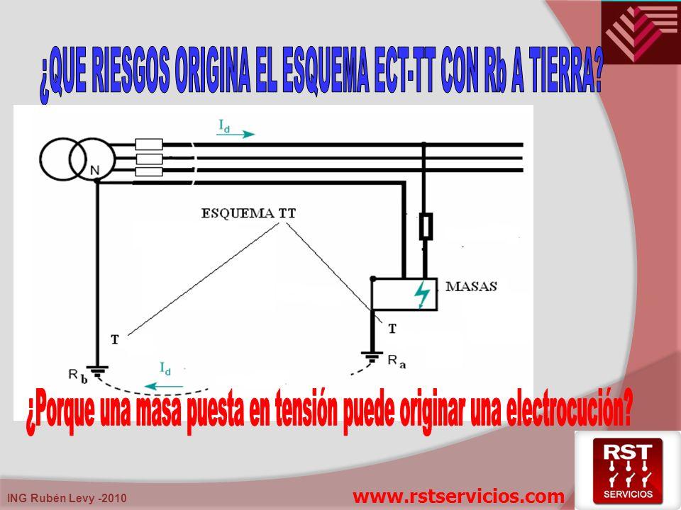 ¿QUE RIESGOS ORIGINA EL ESQUEMA ECT-TT CON Rb A TIERRA