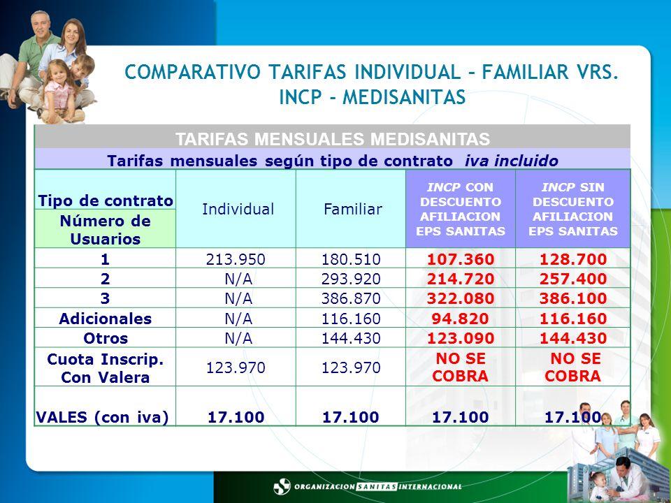 COMPARATIVO TARIFAS INDIVIDUAL – FAMILIAR VRS. INCP - MEDISANITAS