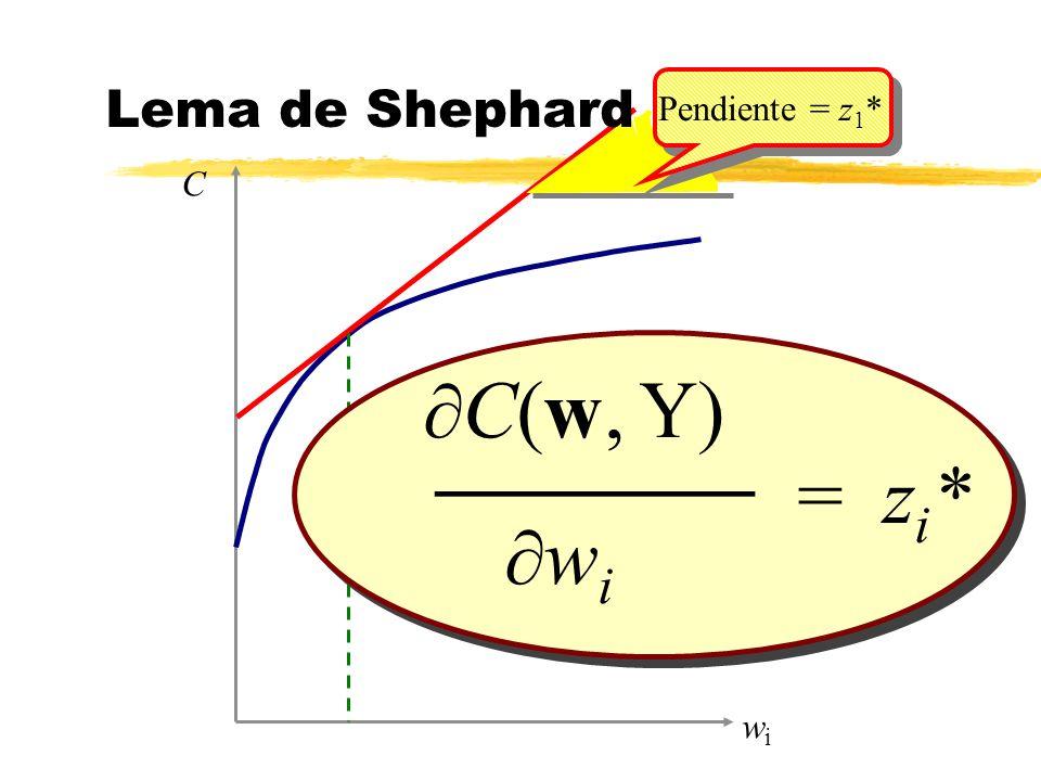 Lema de Shephard Pendiente = z1* C ¶C(w, Y) ¶wi = zi* _______ wi