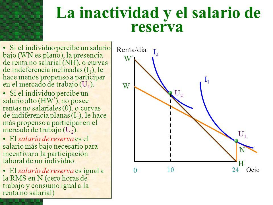 La inactividad y el salario de reserva
