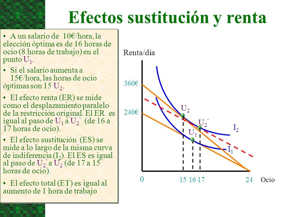 Efectos sustitución y renta
