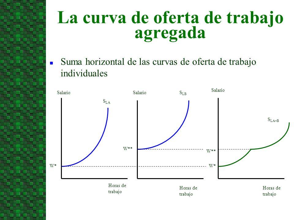 La curva de oferta de trabajo agregada
