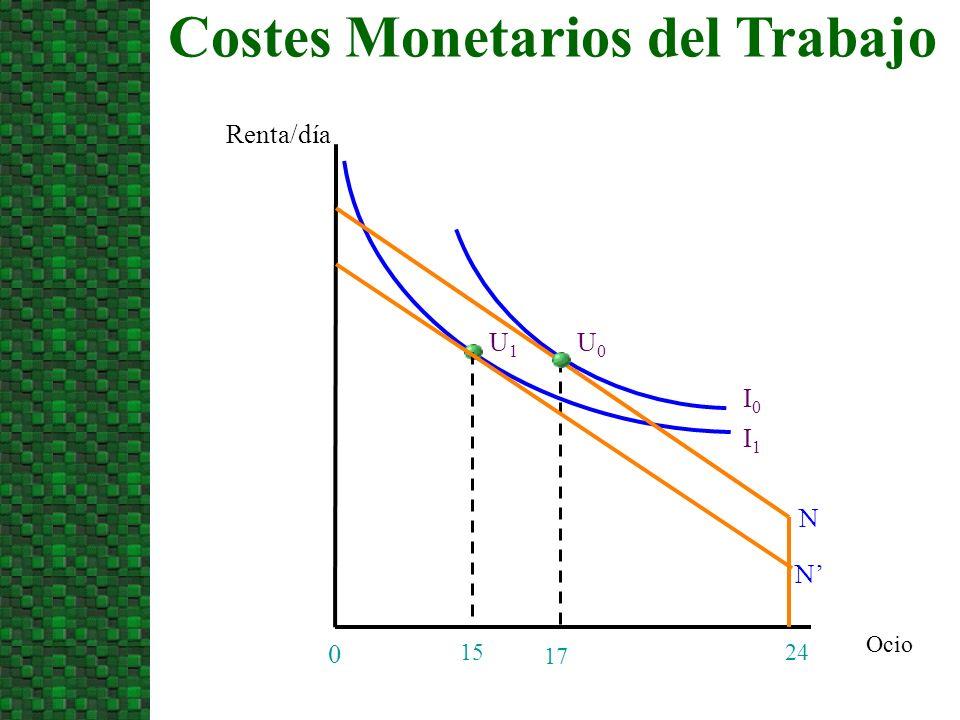 Costes Monetarios del Trabajo