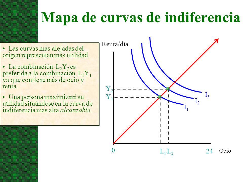 Mapa de curvas de indiferencia