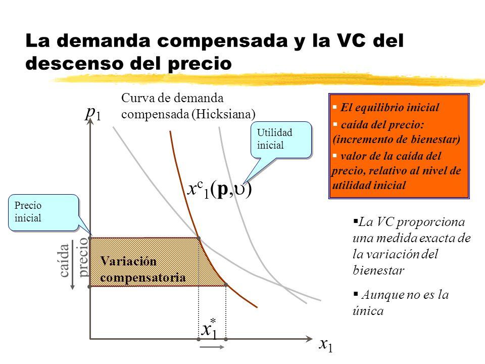 La demanda compensada y la VC del descenso del precio