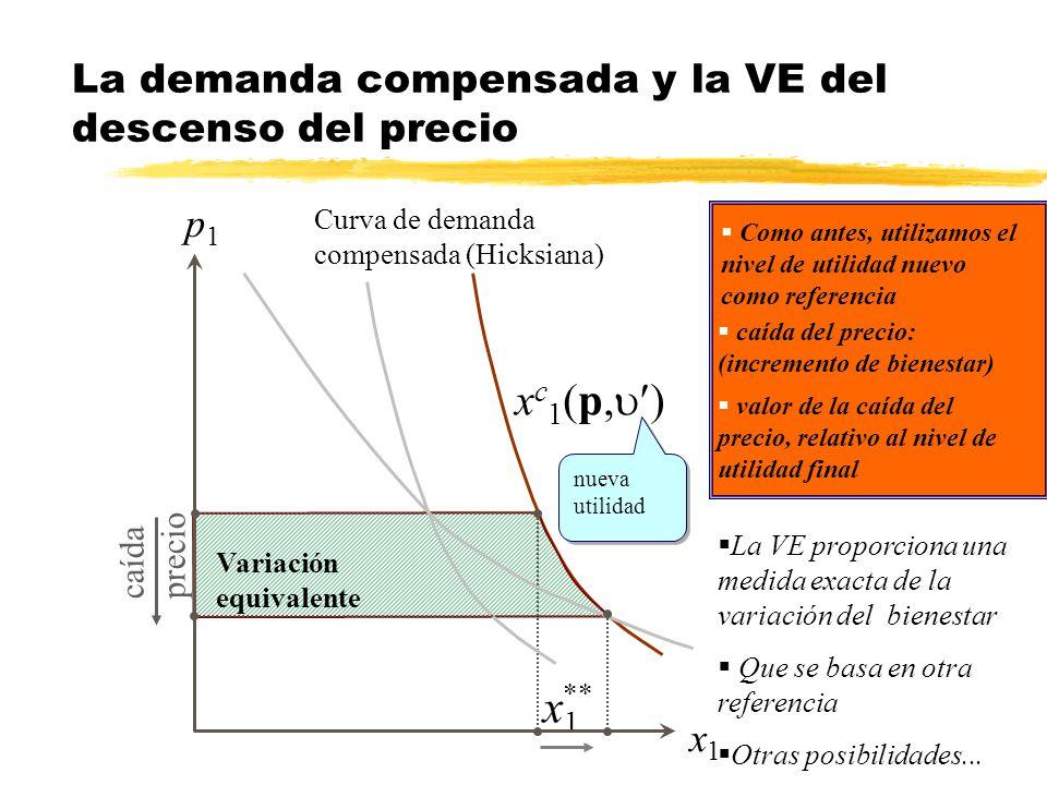 La demanda compensada y la VE del descenso del precio
