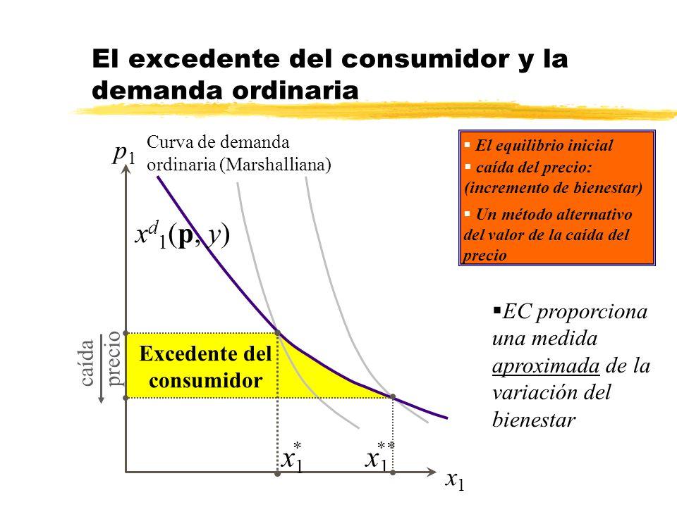 El excedente del consumidor y la demanda ordinaria