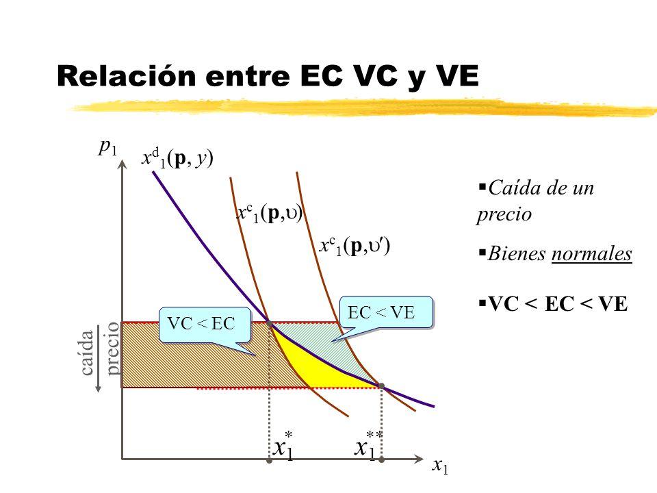 Relación entre EC VC y VE