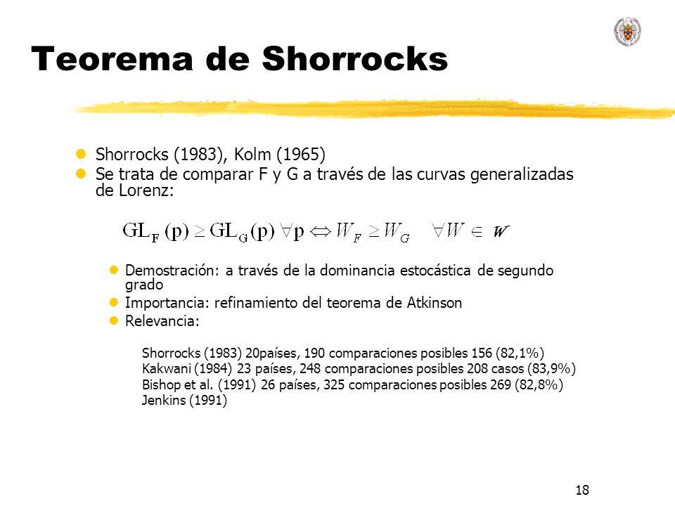 Teorema de Shorrocks Shorrocks (1983), Kolm (1965)