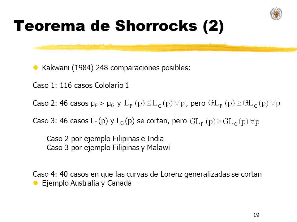 Teorema de Shorrocks (2)
