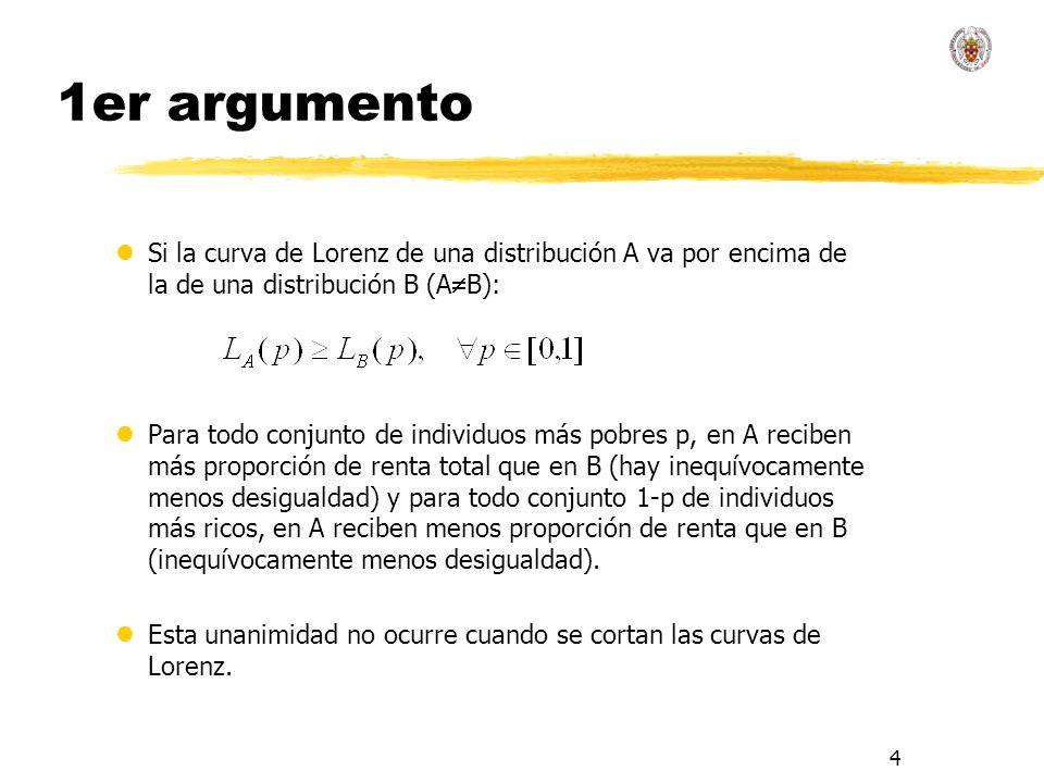 1er argumento Si la curva de Lorenz de una distribución A va por encima de la de una distribución B (AB):