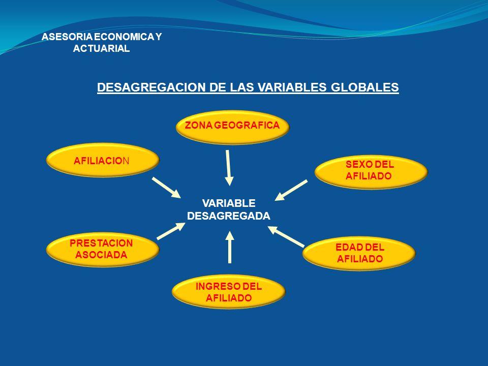 ASESORIA ECONOMICA Y ACTUARIAL DESAGREGACION DE LAS VARIABLES GLOBALES