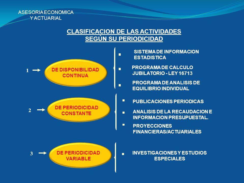 CLASIFICACION DE LAS ACTIVIDADES SEGÚN SU PERIODICIDAD