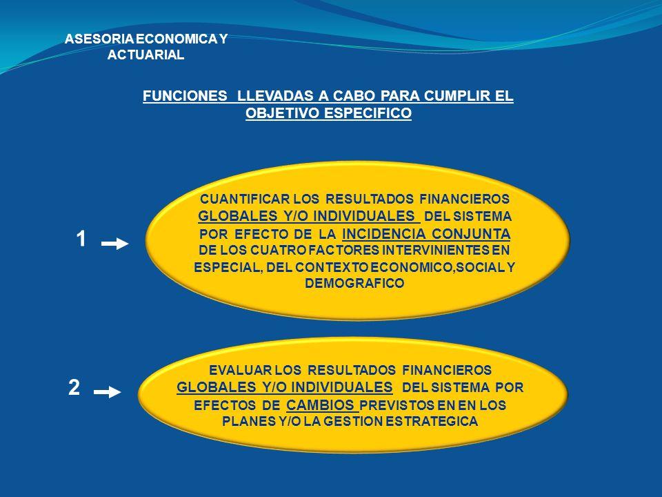 1 2 FUNCIONES LLEVADAS A CABO PARA CUMPLIR EL OBJETIVO ESPECIFICO