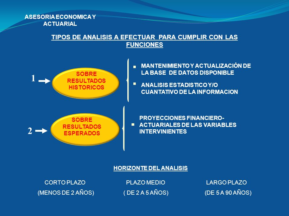 1 2 TIPOS DE ANALISIS A EFECTUAR PARA CUMPLIR CON LAS FUNCIONES