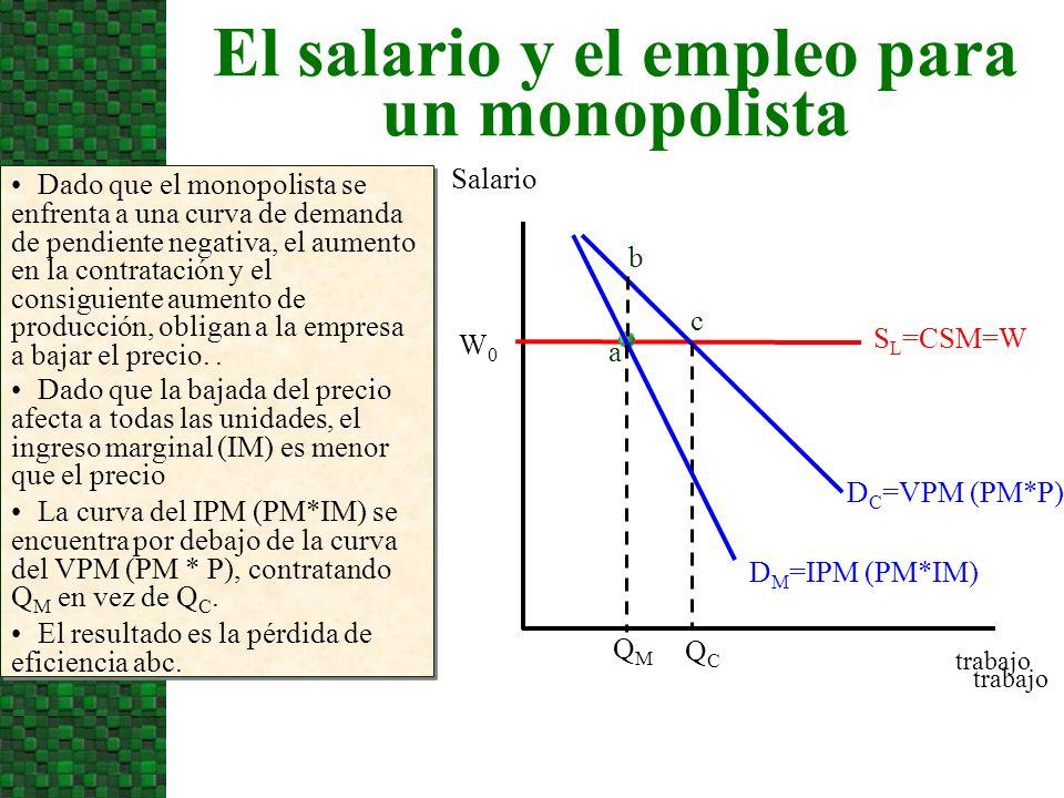 El salario y el empleo para un monopolista