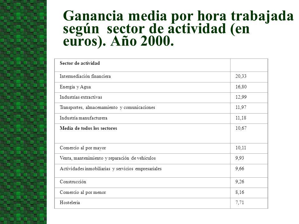 3/24/2017Ganancia media por hora trabajada según sector de actividad (en euros). Año 2000. Sector de actividad.
