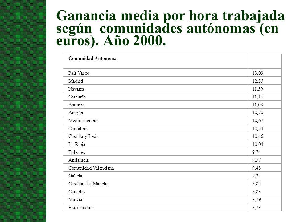 3/24/2017Ganancia media por hora trabajada según comunidades autónomas (en euros). Año 2000. Comunidad Autónoma.