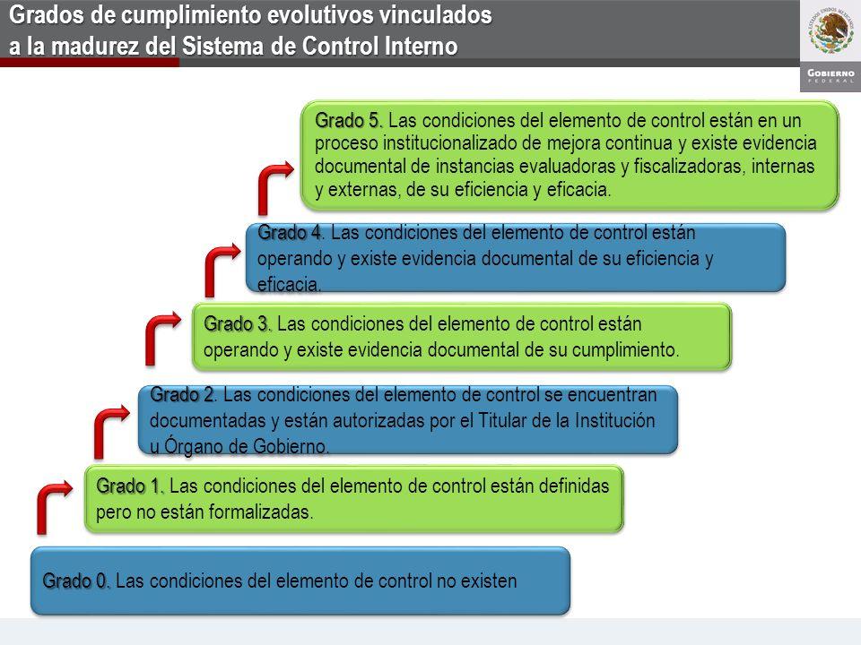 Grados de cumplimiento evolutivos vinculados a la madurez del Sistema de Control Interno
