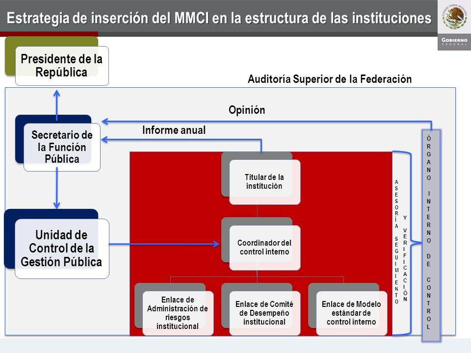 Estrategia de inserción del MMCI en la estructura de las instituciones