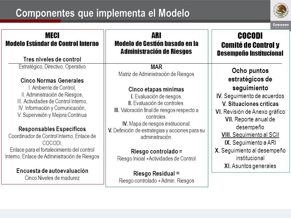 Componentes que implementa el Modelo