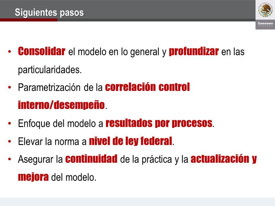 Parametrización de la correlación control interno/desempeño.