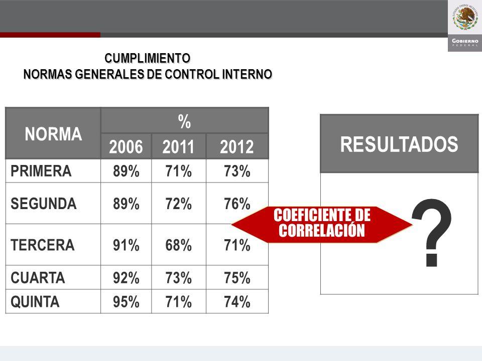 NORMAS GENERALES DE CONTROL INTERNO
