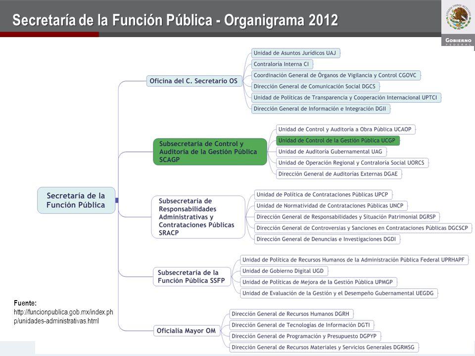 Secretaría de la Función Pública - Organigrama 2012