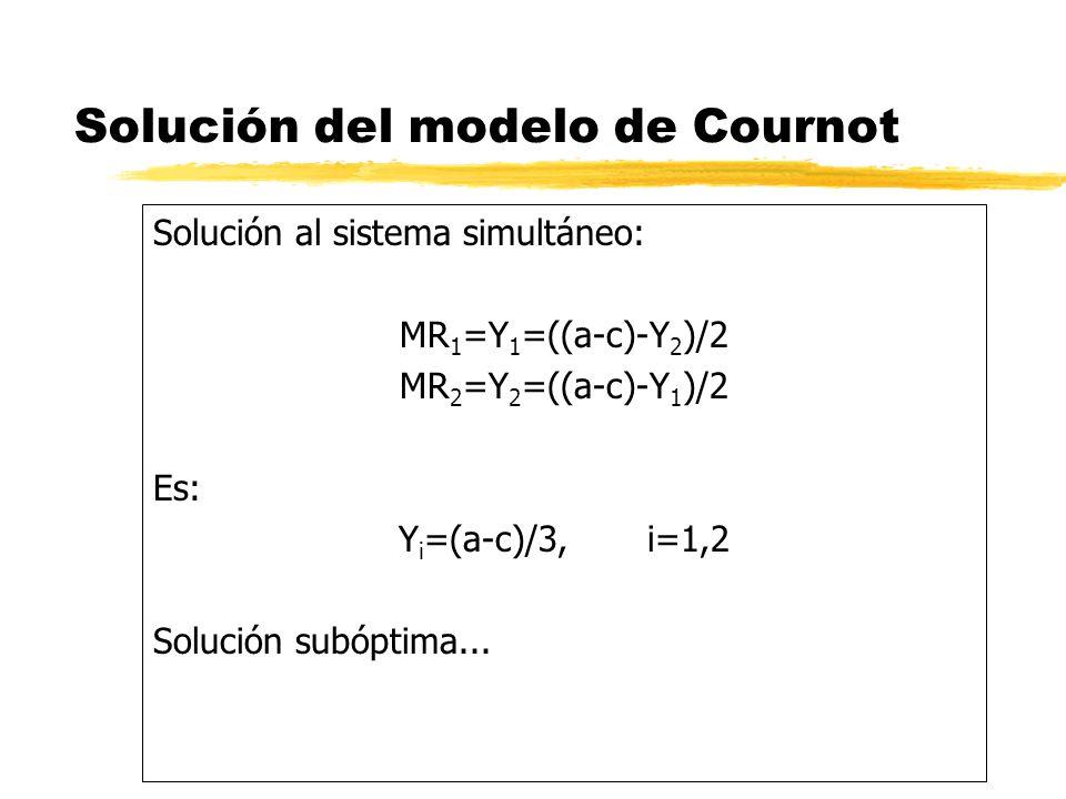 Solución del modelo de Cournot